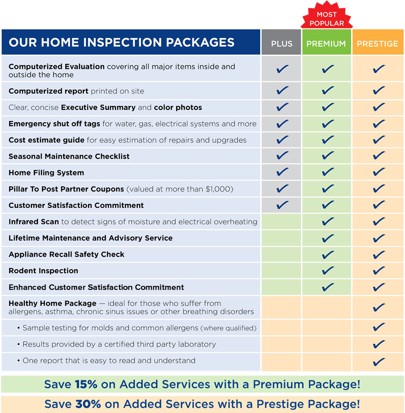 Home inspection package St. Louis